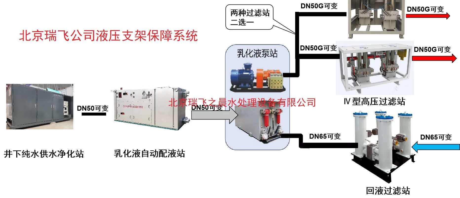 煤矿井下智能供液系统解决方案
