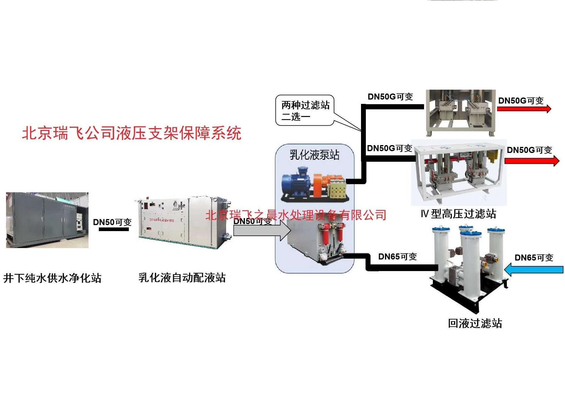 智能、远程供液系统、乳化液保障系统